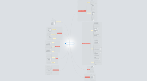 Mind Map: Philippines Startup Ecosystem