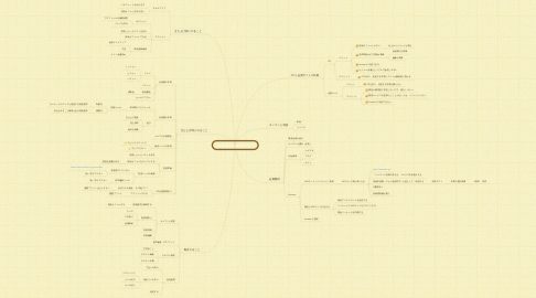 Mind Map: CD会員ビジネスモデル