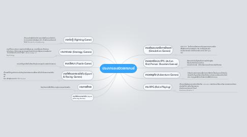 Mind Map: ประเภทและชนิดของเกมส์