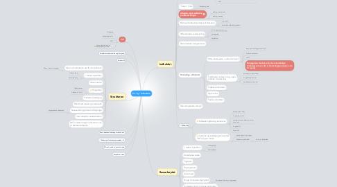 """Mind Map: En """"ny"""" folkeskole"""