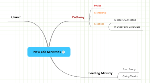 Mind Map: New Life Ministries