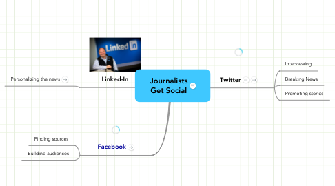Mind Map: Journalists Get Social