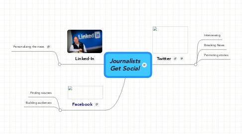 Mind Map: JournalistsGet Social