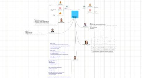 Mind Map: 2010 GTM Plan for All Accts