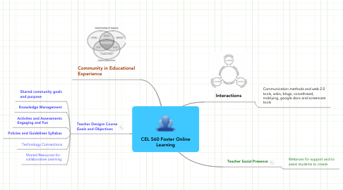 Mind Map: CEL 560 Foster Online