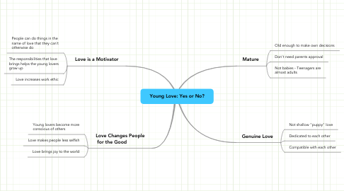 Mind Map: Young Love: Yes or No?