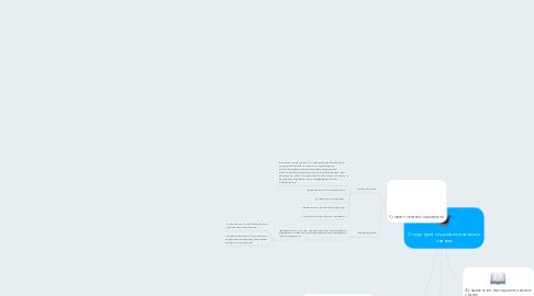 Mind Map: Структура социологического знания