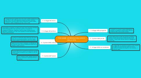 Mind Map: THE GAME: LE REGOLE DEL GIOCO DELLA VITA