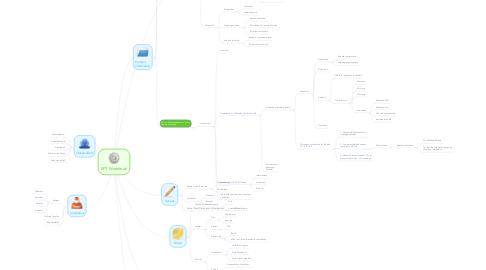 Mind Map: SPT Workbook