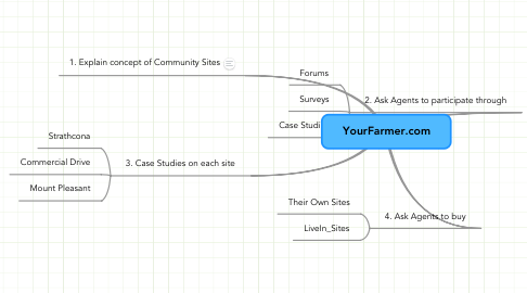 Mind Map: YourFarmer.com