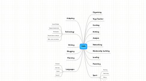 Mind Map: Skills