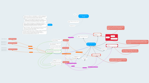 Mind Map: Concept: Chemical Change
