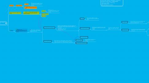 Mind Map: Start game