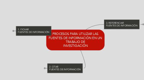 Mind Map: PROCESOS PARA UTILIZAR LASFUENTES DE INFORMACIÓN EN UNTRABAJO DE INVESTIGACIÓN