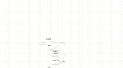 Mind Map: Verkkovuorovaikutuksen tukeminen