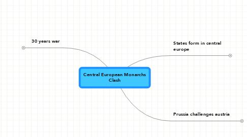 Mind Map: Central European Monarchs Clash
