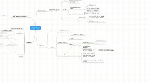 Mind Map: Kognitiv psykologi (indtil s. 165)
