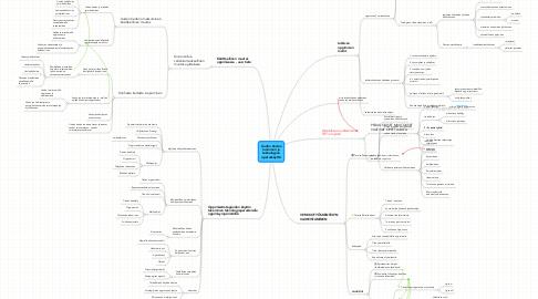 Mind Map: Uuden tiedon luominen ja teknologian opetuskäyttö