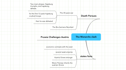 Mind Map: The Monarchs clash