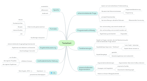 Mind Map: Textarbeit