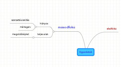 Mind Map: Egyenletek