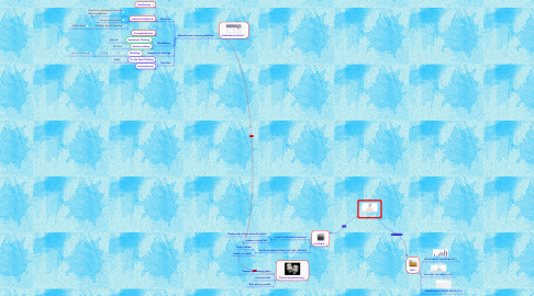 Mind Map: Simnurse