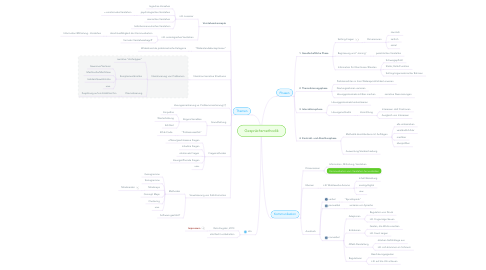Mind Map: Gesprächsmethodik