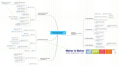 Mind Map: Apprenticeship Community of Practice Marketing Plan