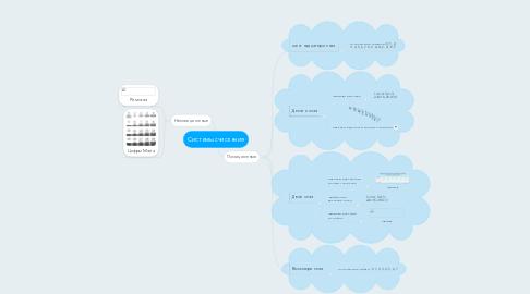Mind Map: Системы счисления