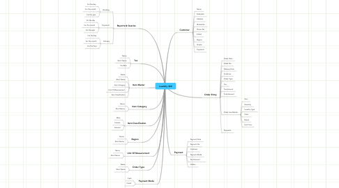 Mind Map: Laundry 360