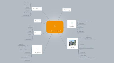 Mind Map: Velfærdssamfund