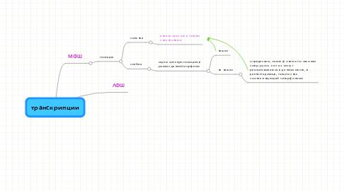 Mind Map: транскрипции