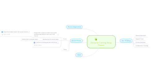 Mind Map: Decisyon Training Setup Project