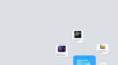 Mind Map: Природа Таланта