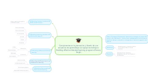 Mind Map: Componentes en la planeación y diseño de una secuencia de aprendizaje con apoyo tecnológico: Building effective blended learning programs (Harvey Singh)