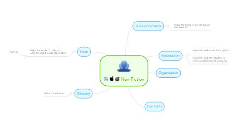 Mind Map: Non Fiction