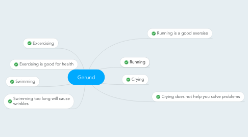 Mind Map: Gerund