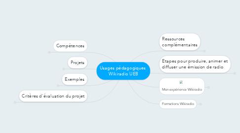 Mind Map: Usages pédagogiques  Wikiradio UEB
