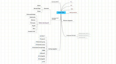 Mind Map: Periode 1 OAO