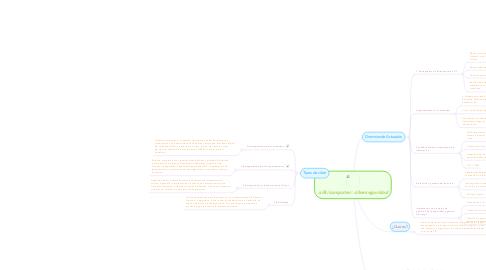 Mind Map: ciberseguridad