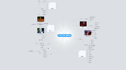 Mind Map: 天宇伏邪之異流道人物關係圖