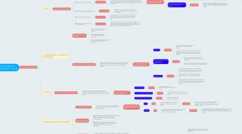 Mind Map: LA PROGETTAZIONE DI UN PERCORSO FORMATIVO ON LINE