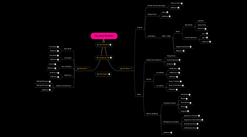 Mind Map: My Junior Portfolio