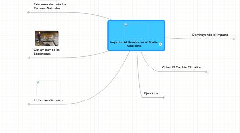 Mind Map: Impacto del Hombre en el MedioAmbiente