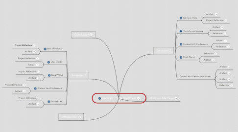 Mind Map: Jacari's 2014 Portfolio
