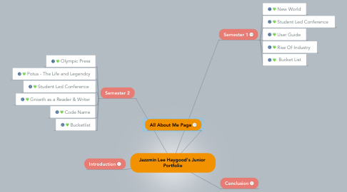 Mind Map: Jazzmin Lee Haygood's Junior  Portfolio