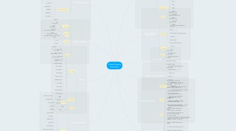 Mind Map: Finland Startup Ecosystem
