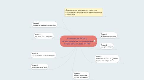 Mind Map: Конвенция ООН о международных смешанных перевозках грузов 1980