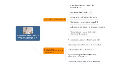 Mind Map: TÉCNICAS DE COMUNICACIÓN CON PERSONAS DEPENDIENTES EN INSTITUCIONES (UF0131)