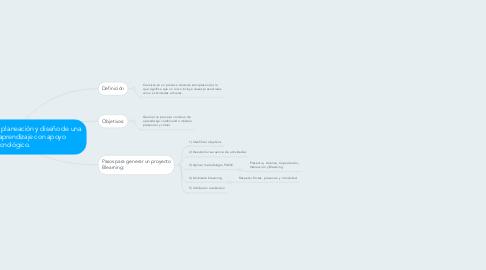 Mind Map: Componentes en la planeación y diseño de una secuencia de aprendizaje con apoyo tecnológico.